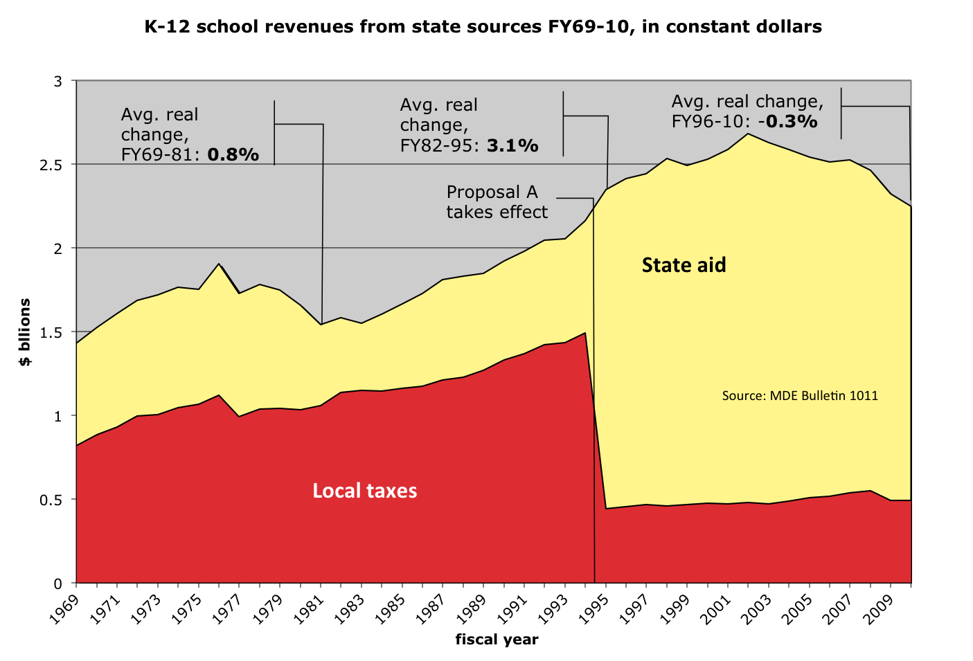Chart of real school revenues from state and local sources, 1969-2010
