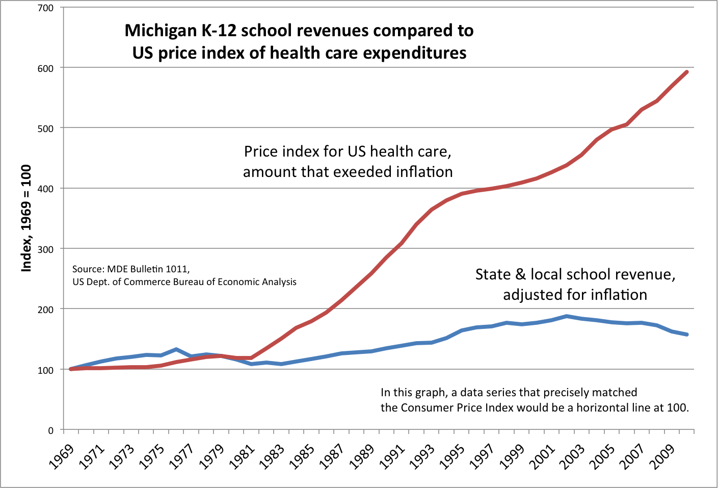 Chart of real school revenue growth vs increase in health care costs above inflation, 1969-2010