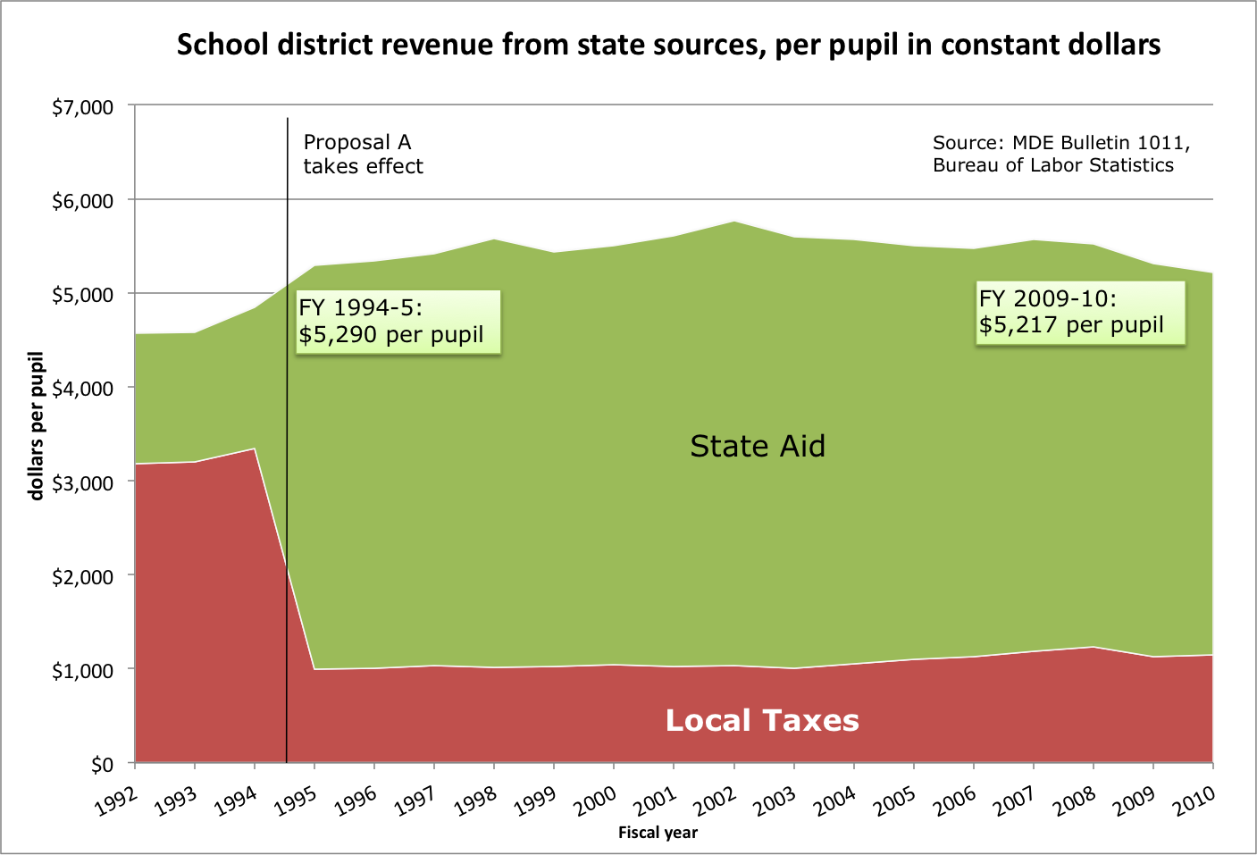 Chart of real per pupil school revenue, 1992-2010